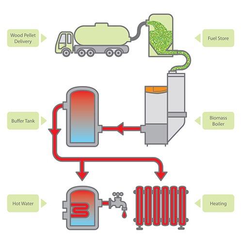 Proces centrala termica cu Biomasa